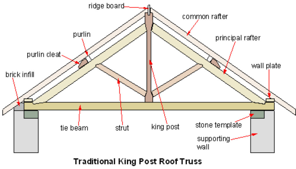 Picture of a king post roof truss